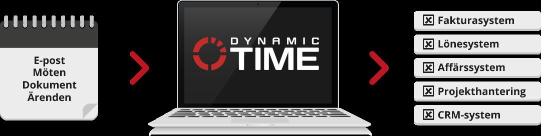 Vad är Dynamic Time?