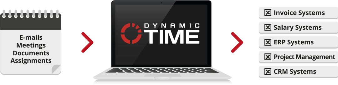 What is dynamic time?